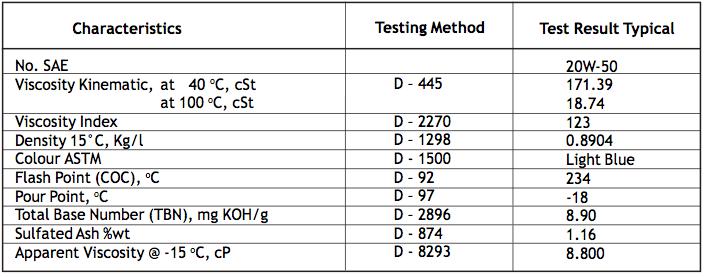 Enduro 4T 20W-50 Minyak Pelumas Mesin Motor 4 Tak dengan Kekentalan Ganda (Multigrade)