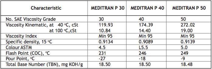 Meditran P Pelumas Mesin Diesel Industri dan Perkapalan