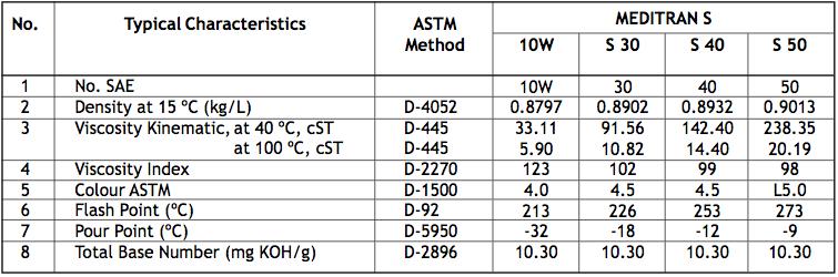Meditran S SAE 10W,30,40,50 Minyak Pelumas Mesin Diesel untuk Tugas Berat