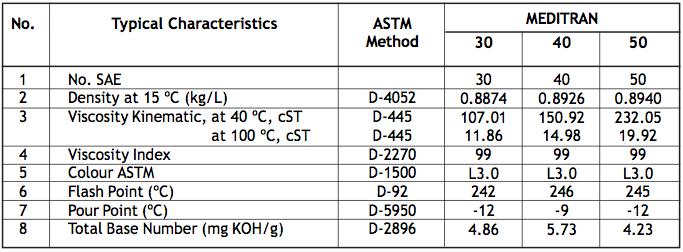 Meditran SAE,30,40,50 Minyak Pelumas Mesin Diesel untuk Tugas Berat