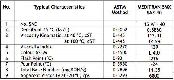 Meditran SMX 15W-40 Minyak Pelumas Mesin Diesel Putaran Tinggi dengan Kekentalan Ganda (Multigrade)