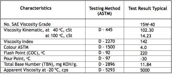 Meditran SX SAE 15W-40 Service API CI-4 Pelumas Mesin Diesel Tugas Berat Teknologi Tinggi