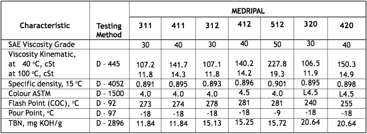 Table 1 Medripal 11,12,20,30,40,50 Pelumas Mesin Diesel Putaran Menengah