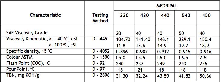 Table 2 Medripal 11,12,20,30,40,50 Pelumas Mesin Diesel Putaran Menengah