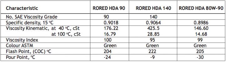 Rored HDA SAE 90, 140, 80W-90 Pelumas Mesin Roda Gigi