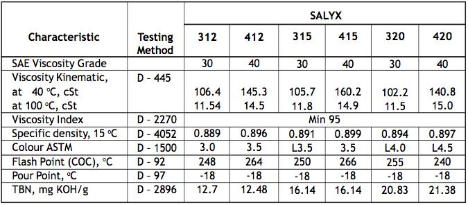 Characteristic 1 - SALYX 12,15,20,30,40,50