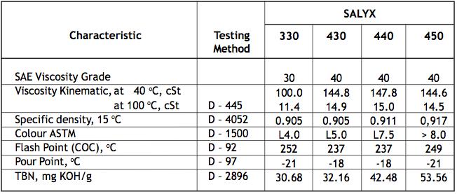 Characteristic 2 - SALYX 12,15,20,30,40,50