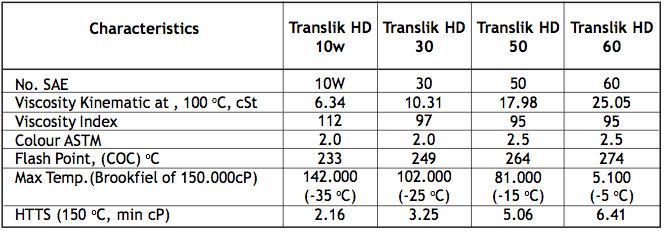 Translik HD Pelumas Transmisi dan Hidrolik untuk Transmisi Manual Alat Berat